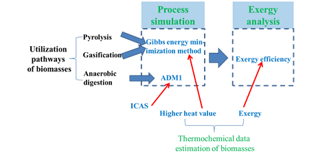 Framework diagram of the project
