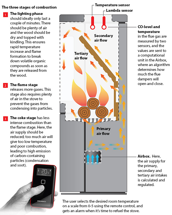 The smart stove: a win-win for the environment and the wallet. Data from sensors in the stove are used to calculate how much air is needed for optimal combustion – which varies greatly between the different stages of combustion. The smart control system ensures less release of harmful gases and particles into the environment and more economic use of the wood. (Illustration: Lasse G. Jensen.)